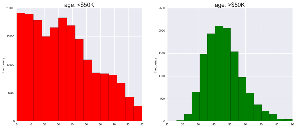 Income Analysis – US CensusData