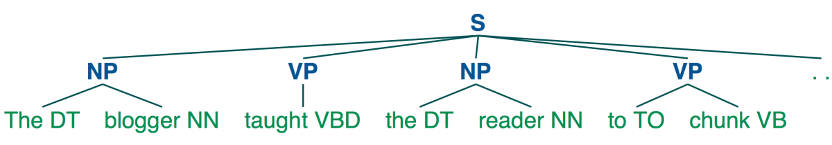 Shallow Parsing for Entity Recognition with NLTK and MachineLearning