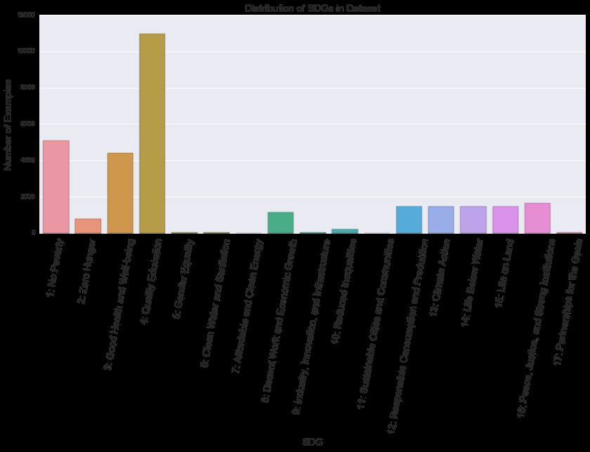 SDG distribution