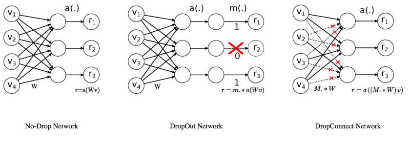 DropConnect Implementation in Python and TensorFlow [Repost