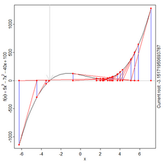 Root-Finding Algorithms Tutorial in Python: Line Search, Bisection